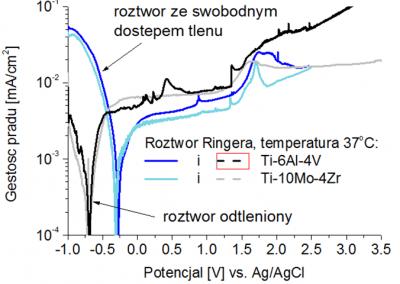 Badanie elektrochemiczne krzywych polaryzacyjnych dla stopów Ti-6Al-4V i Ti-10Mo-4Zr w roztworze Ringera w temperaturze 37°C, ukazujące wpływ zawartości tlenu w roztworze na odporność korozyjną