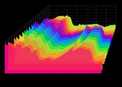 Zestawienie widm temperaturowych w podczerwieni. Widma spoiwa skrobiowego otrzymane metodą spektroskopową IR, techniką dyfuzyjnego rozproszenia